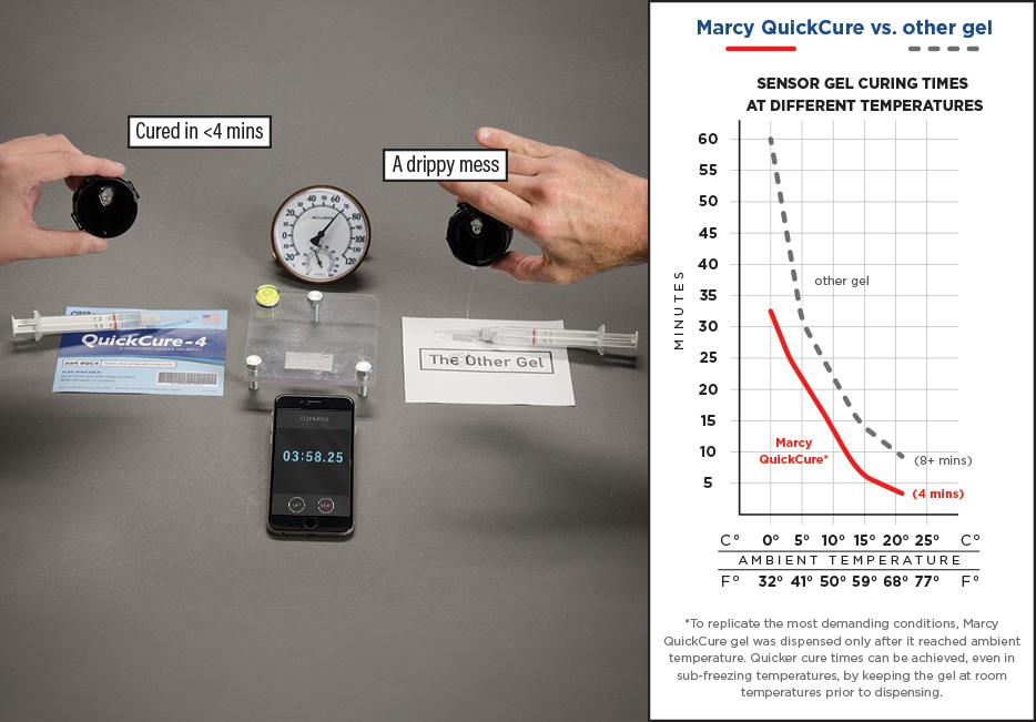 QuickQure Rain Sensor Comparison Chart